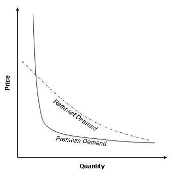 Graph 55